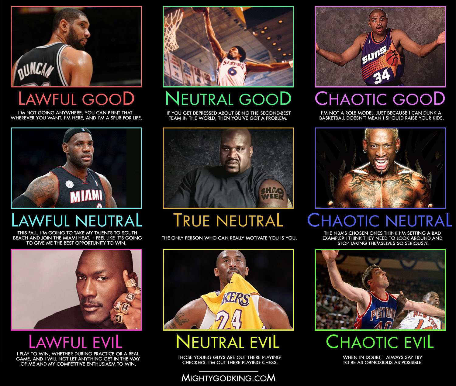 Mightygodking Dot Com Post Topic Alignment Chart Nba Players