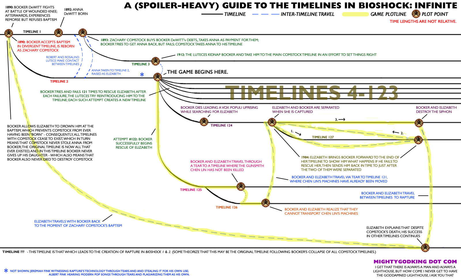 Mightygodking dot com post topic a spoiler heavy visual a spoiler heavy visual guide to the timeline progression in bioshock infinite voltagebd Image collections